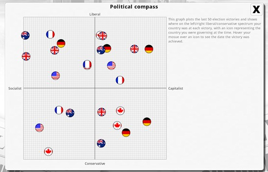 What Democracy Looks Like >> Cliffski's Blog | The Democracy 3 Compass