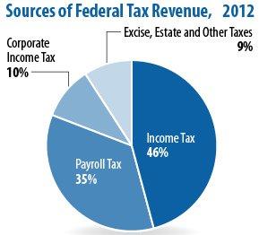 federal-taxes